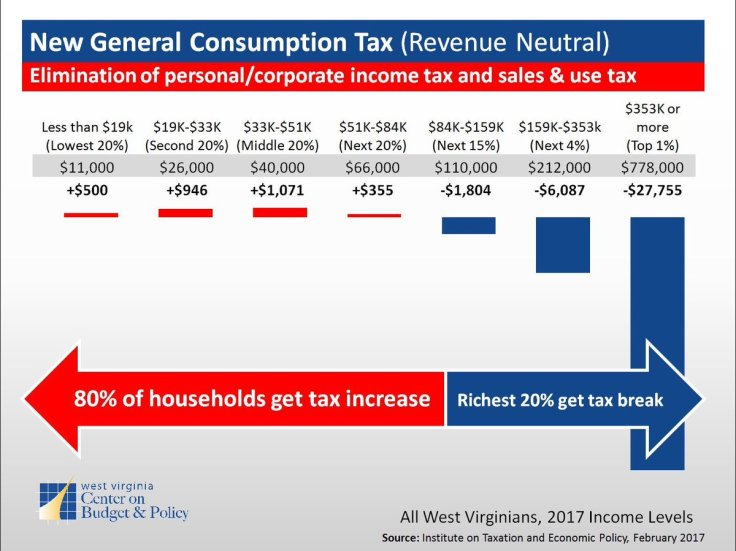 wvcbp-rev-neutral-tax