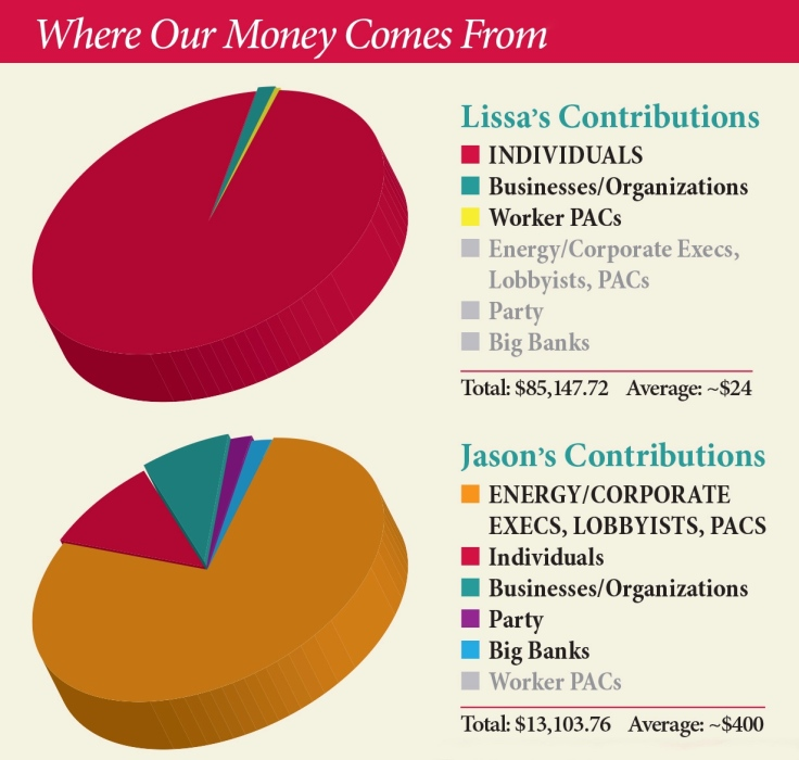 campaign finance graphic